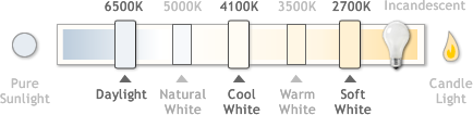 Kelvin Colors by Temperature for Compact Fluorescent Lamps