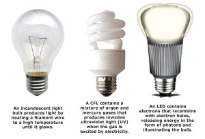 http://www.allaboutinterest.com/wp-content/uploads/2014/01/light-bulb-types-300x204.jpeg