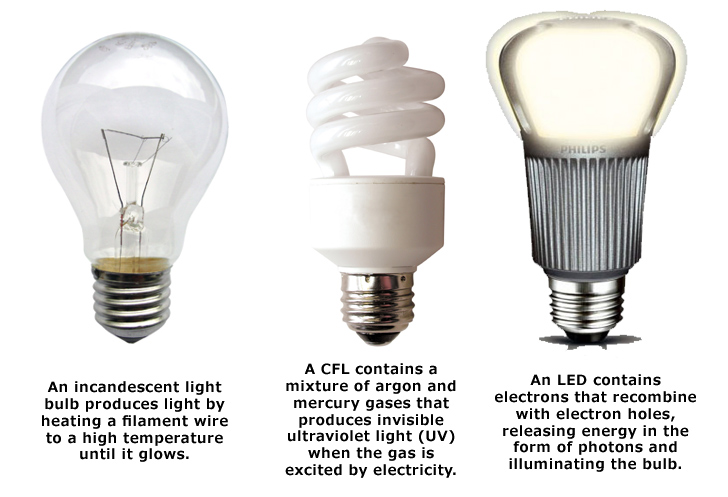 I m replacing all my light bulbs with led s Lamp bulb types