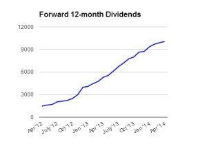 Forward_Dividends_04_14