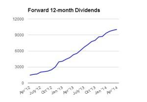 Forward_Dividends_04_14