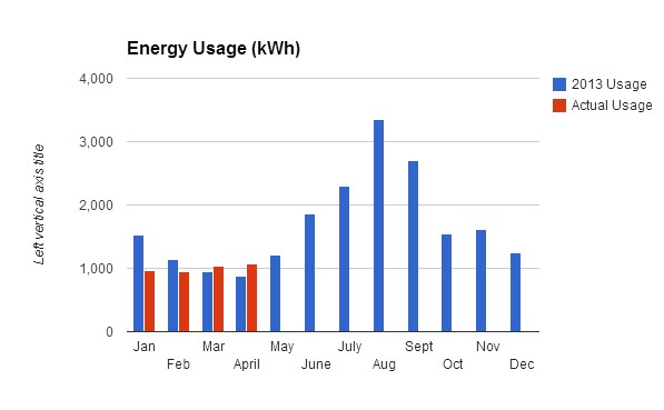 Solar_Energy_Usage_April