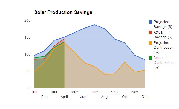Solar_Savings_April