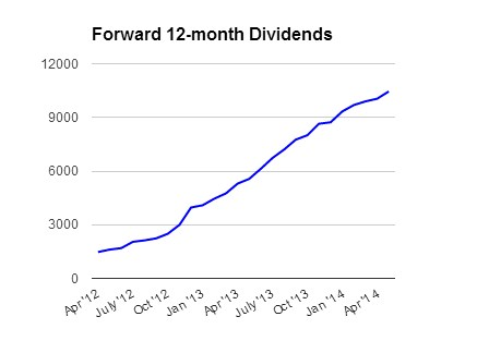 Forward_Dividends_05_14