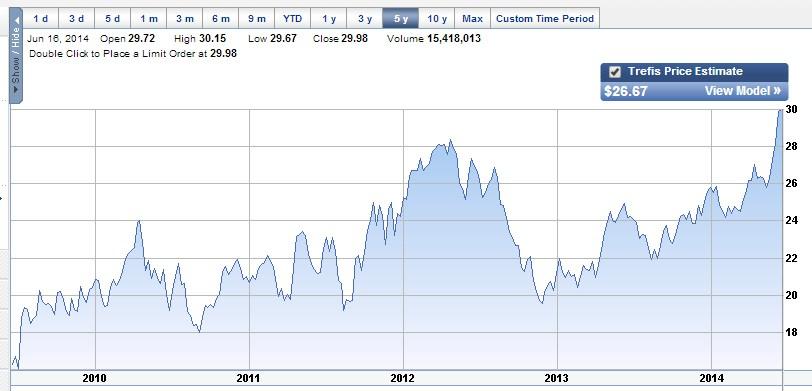 Intel_5-year_chart
