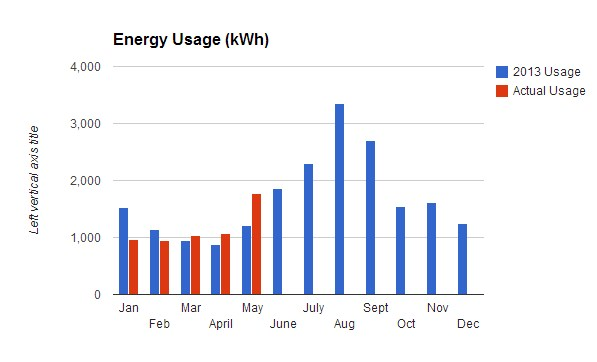 Solar_Energy_Usage_May