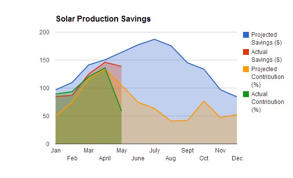 Solar_Savings_May