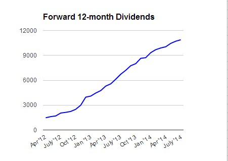 Forward_Dividends_07_14