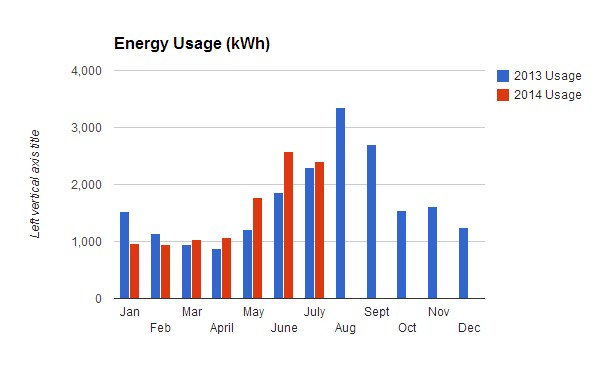 Solar_Energy_Usage_June_July
