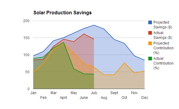 Solar_Savings_June_July