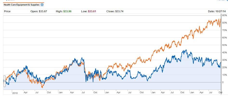 OMI_Chart3