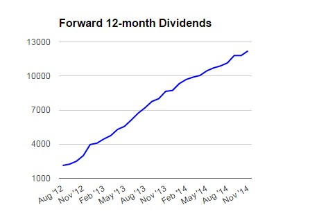 Forward_Dividends_11_14