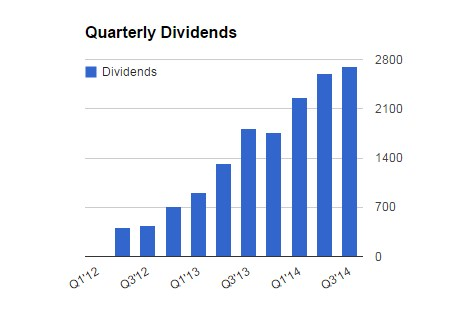 quarterly_dividends_11_14