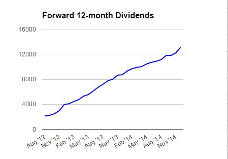 Forward_divs