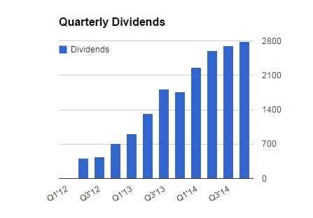 quarterly_divs