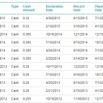 Dividend Declarations, Record and Ex-Dividend Dates Demystified