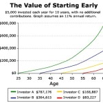 The Role of Compound Interest in Your Portfolio