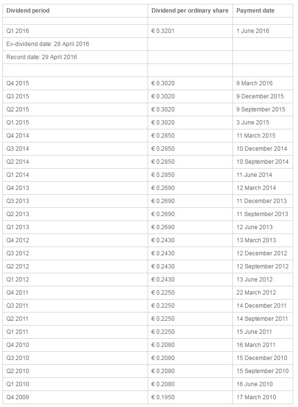 UL_dividend_history